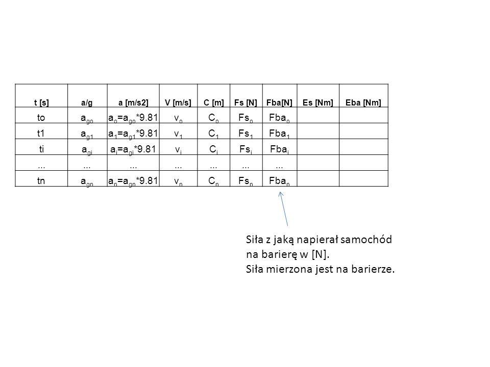 t [s]a/ga [m/s2]V [m/s]C [m]Fs [N]Fba[N]Es [Nm]Eba [Nm] toa go a o =a go *9.81vovo CoCo Fs o Fba o Es o t1a g1 a 1 =a g1 *9.81v1v1 C1C1 Fs 1 Fba 1 Es 1 tia gi a i =a gi *9.81vivi CiCi Fs i Fba i Es i...