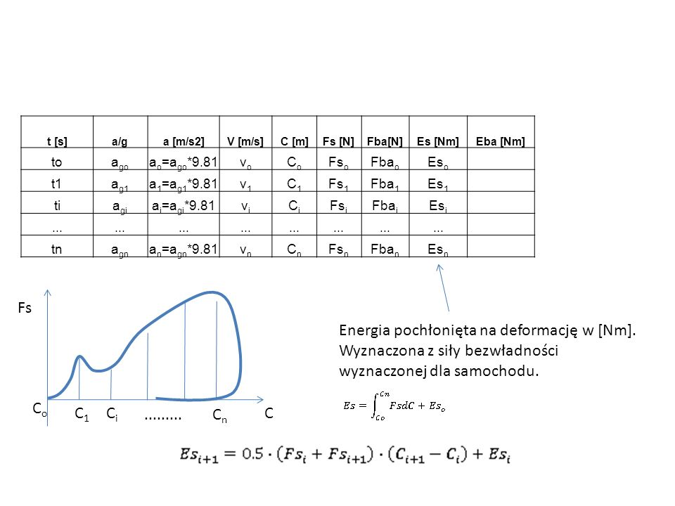 t [s]a/ga [m/s2]V [m/s]C [m]Fs [N]Fba[N]Es [Nm]Eba [Nm] toa go a o =a go *9.81vovo CoCo Fs o Fba o Es o t1a g1 a 1 =a g1 *9.81v1v1 C1C1 Fs 1 Fba 1 Es
