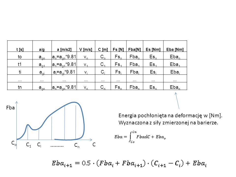 t [s]a/ga [m/s2]V [m/s]C [m]Fs [N]Fba[N]Es [Nm]Eba [Nm] toa go a o =a go *9.81vovo CoCo Fs o Fba o Es o Eba o t1a g1 a 1 =a g1 *9.81v1v1 C1C1 Fs 1 Fba
