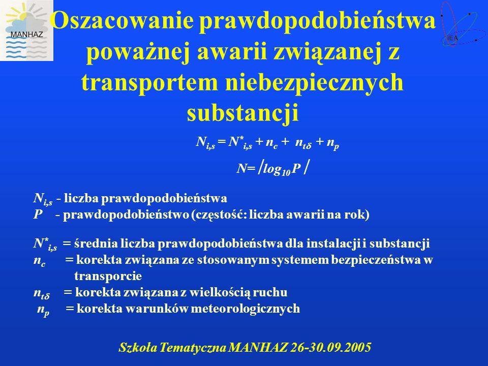 Szkoła Tematyczna MANHAZ 26-30.09.2005 Oszacowanie prawdopodobieństwa poważnej awarii związanej z transportem niebezpiecznych substancji N i,s = N * i