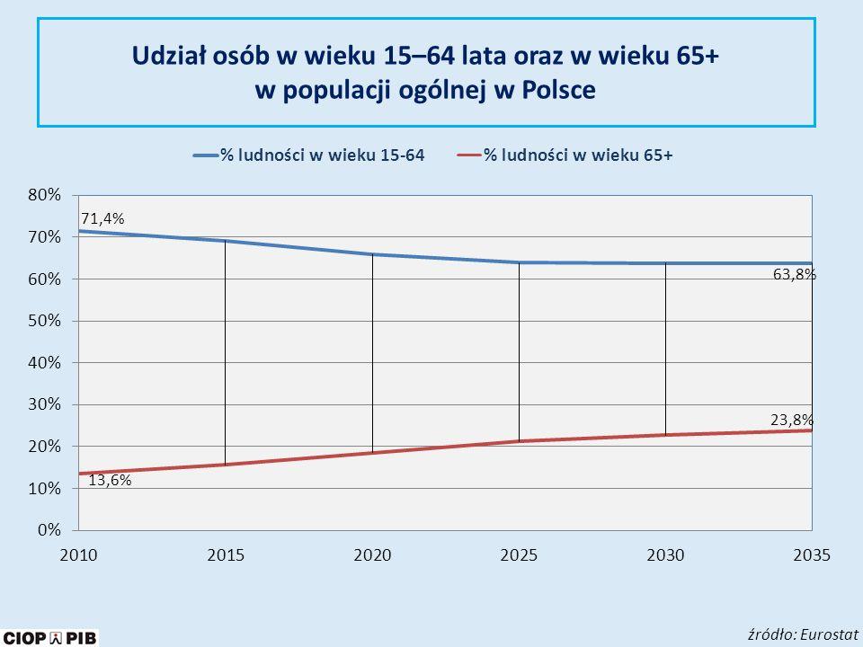 Liczba ubezpieczonych oraz liczba emerytów w latach 2011–2059 według prognozy ZUS, (przy założonej stopie bezrobocia rzędu 12,8% w roku bazowym) źródło: Prognoza wpływów i wydatków Funduszu Emerytalnego do 2060 roku, ZUS 2010 polityka prorodzinna warunki pracy i życia