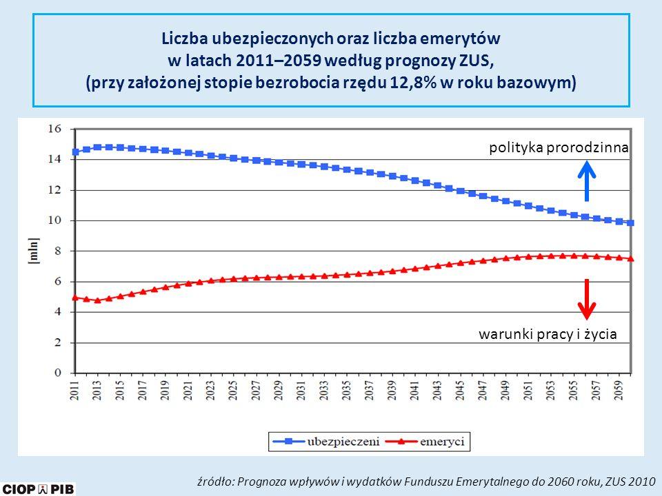 Przeciętny okres pobierania emerytur w Polsce według grup świadczeniobiorców źródło: Analiza wyników badania okresów pobierania emerytur i rent, ZUS 2007