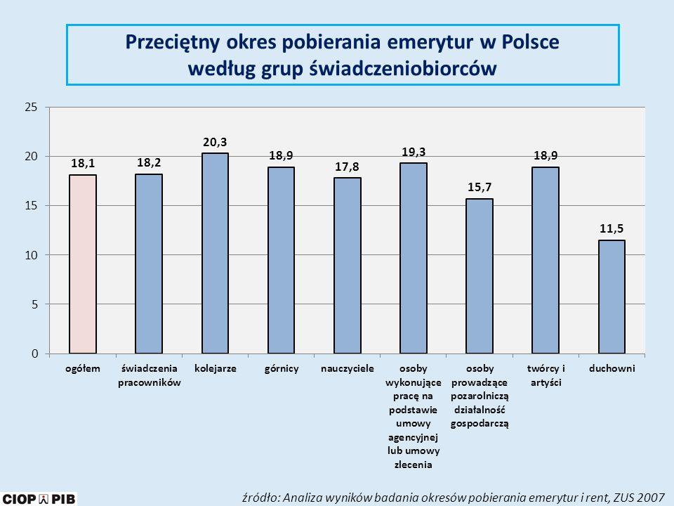 Procent osób uczących się i dokształcających w różnych grupach wiekowych, w wybranych krajach UE Źródło: Raport Polska 2030