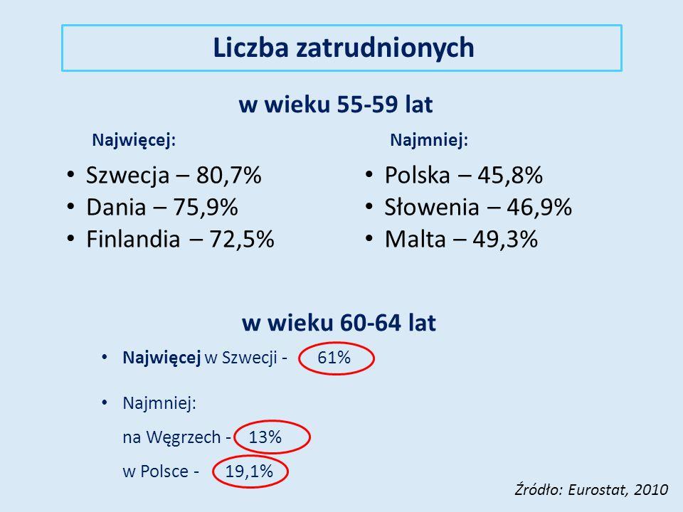 Liczba zatrudnionych w wieku 60-64 la Najwięcej w Szwecji – 61% Najmniej: na Węgrzech – 13% w Polsce – 19,1% Źródło: Eurostat, 2010