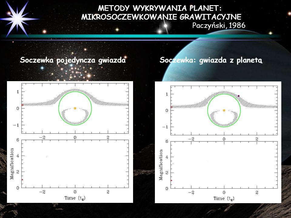 M1:M2 = 250:1 Soczewka pojedyncza gwiazdaSoczewka: gwiazda z planetą METODY WYKRYWANIA PLANET: MIKROSOCZEWKOWANIE GRAWITACYJNE Paczyński, 1986