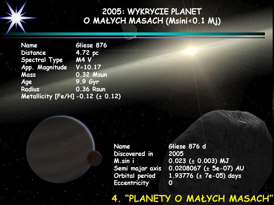 NameGliese 876 d Discovered in2005 M.sin i0.023 (± 0.003) MJ Semi major axis0.0208067 (± 5e-07) AU Orbital period1.93776 (± 7e-05) days Eccentricity0