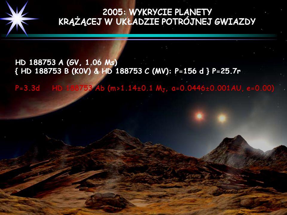 HD 188753 A (GV, 1.06 Ms) { HD 188753 B (K0V) & HD 188753 C (MV): P=156 d } P=25.7r P=3.3d HD 188753 Ab (m>1.14±0.1 M J, a=0.0446±0.001AU, e=0.00) 200