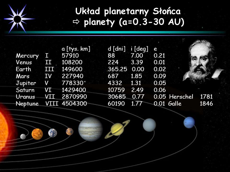 a [tys. km]d [dni]i [deg]e Mercury I 57910 88 7.00 0.21 Venus II 108200 224 3.39 0.01 Earth III 149600 365.25 0.00 0.02 Mars IV 227940 687 1.85 0.09 J