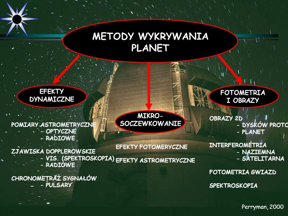 METODY WYKRYWANIA PLANET EFEKTY DYNAMICZNE MIKRO- SOCZEWKOWANIE FOTOMETRIA I OBRAZY POMIARY ASTROMETRYCZNE - OPTYCZNE - RADIOWE ZJAWISKA DOPPLEROWSKIE