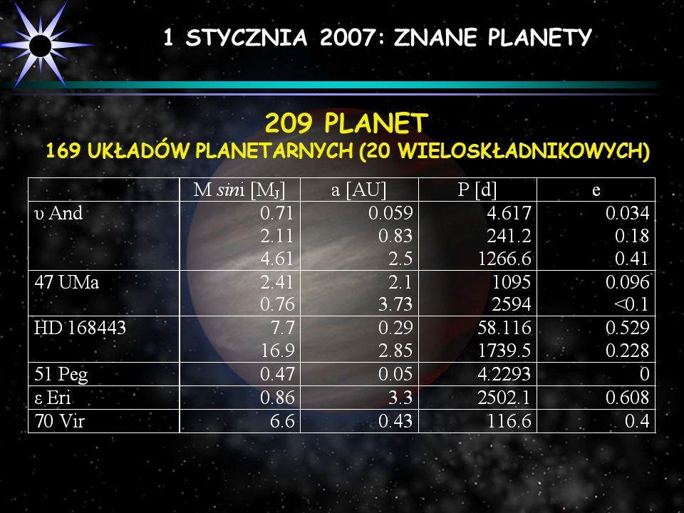 1 STYCZNIA 2007: ZNANE PLANETY 209 PLANET 169 UKŁADÓW PLANETARNYCH (20 WIELOSKŁADNIKOWYCH)