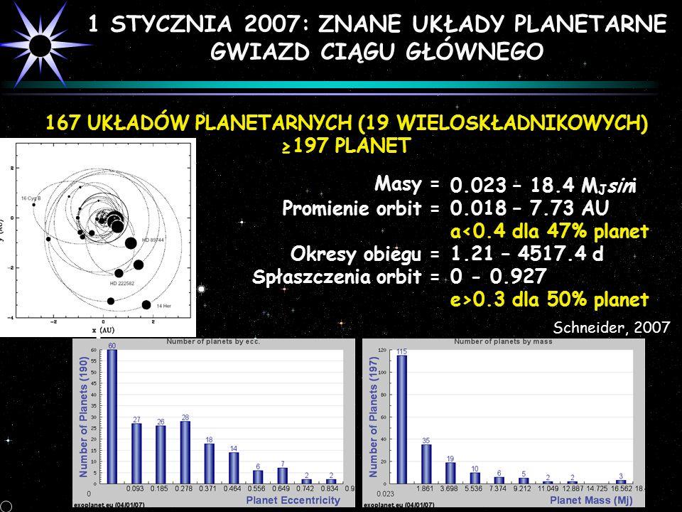 1 STYCZNIA 2007: ZNANE UKŁADY PLANETARNE GWIAZD CIĄGU GŁÓWNEGO 167 UKŁADÓW PLANETARNYCH (19 WIELOSKŁADNIKOWYCH) 197 PLANET Masy = Promienie orbit = Ok