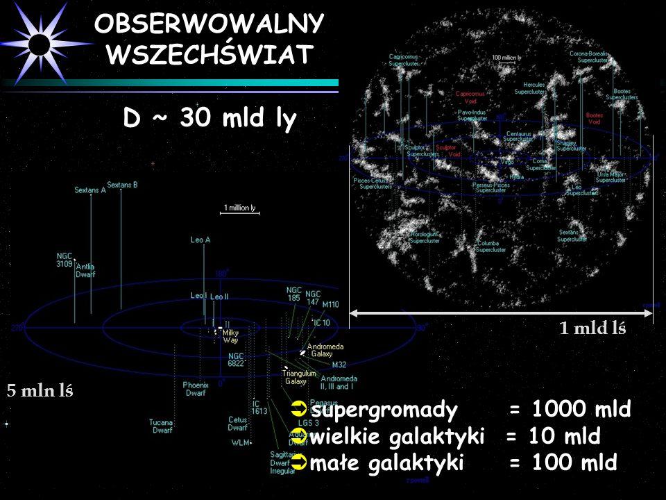 OBSERWOWALNY WSZECHŚWIAT D ~ 30 mld ly 5 mln lś supergromady = 1000 mld wielkie galaktyki = 10 mld małe galaktyki = 100 mld 1 mld lś