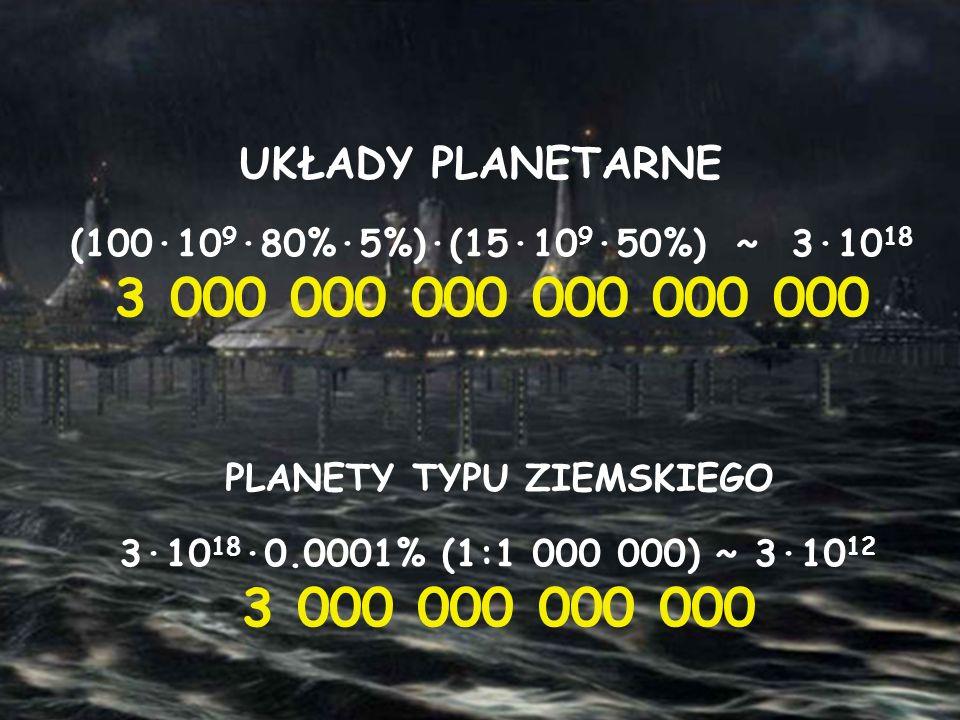 (100·10 9 ·80%·5%)·(15·10 9 ·50%) ~ 3·10 18 3 000 000 000 000 000 000 UKŁADY PLANETARNE PLANETY TYPU ZIEMSKIEGO 3·10 18 ·0.0001% (1:1 000 000) ~ 3·10