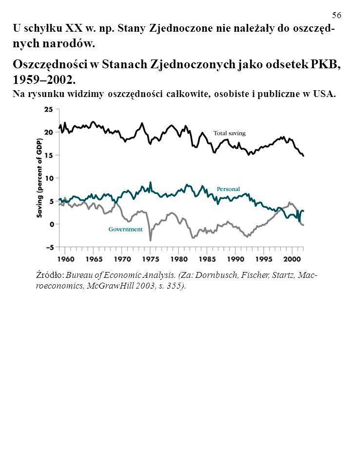 55 U schyłku XX w. np. Stany Zjednoczone nie należały do oszczęd- nych narodów... Struktura oszczędności narodowych w Stanach, 1987 i 2002 (w % PKB) Ź