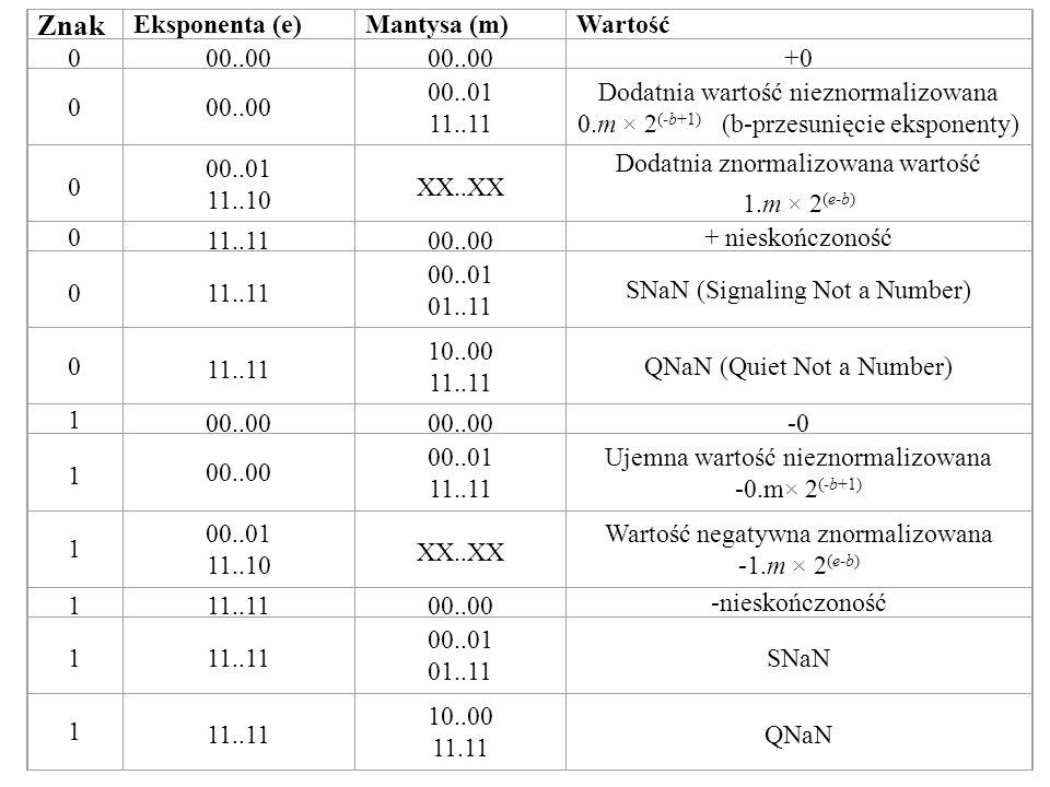 Konwersja Integer->Float Dokonać konwersji do formatu znak - moduł Znaleźć najstarszą 1 – w ten sposób określamy eksponentę Dokonać przesunięcia tak aby najstarsza 1 była na pozycji pierwszego bitu po kropce– w ten sposób określamy mantysę Algorytm sekwencyjny (wolny) - język C I- liczba wejściowa dodatnia (tylko moduł) if (I==0) { exp= 0; mantysa= 0; } // liczba zero int sh= 0; // przesunięcie while ( I & 0x8000000 == 0) // sprawdź najstarszy bit { sh++; I<<=1;} exp= 127+31 - sh; // eksponenta mantysa= I <<1; // mantysa zaczyna się od najstarszego bitu (pierwsza 1 jest odrzucona)