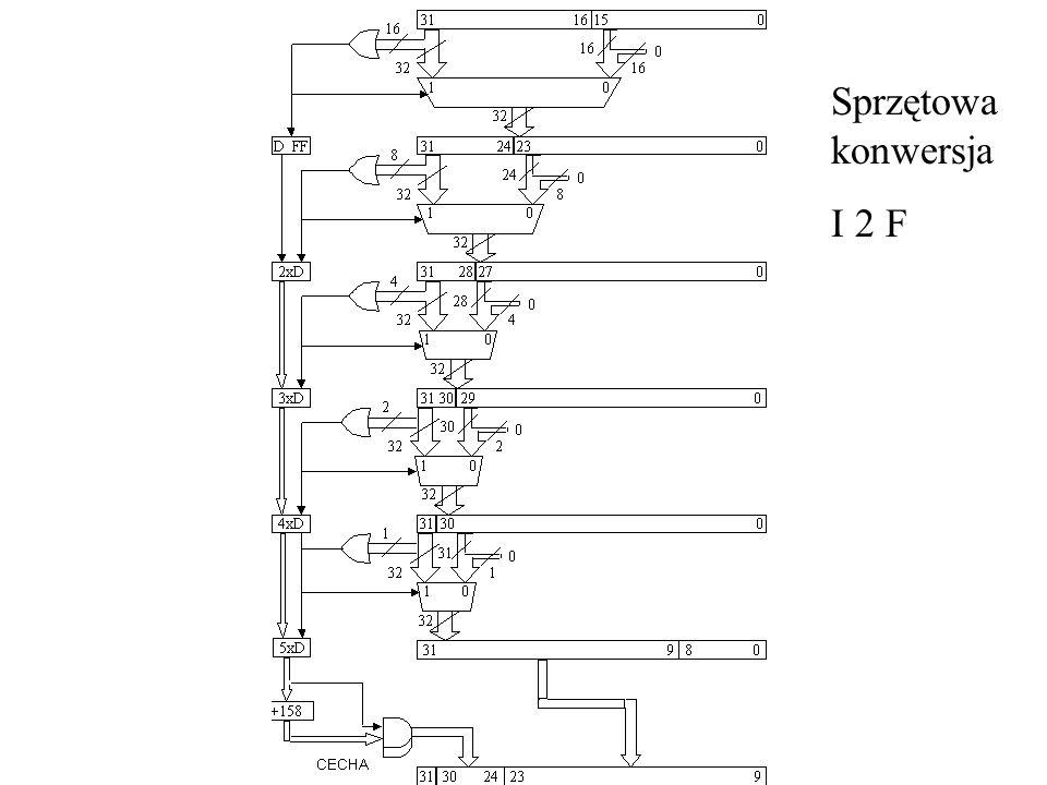Konwersja Float -> Int I= (1<<sizeof(Mantysa) | M; // dołożenie 1 na najstarszym bicie I<<= Eksponenta – 127 – sizeof(Mantysa) Uwaga wspomniana konwersja nie może być w prosty sposób wykonana dla formatu int 32 oraz float 64