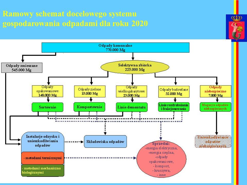 Ramowy schemat docelowego systemu gospodarowania odpadami dla roku 2020