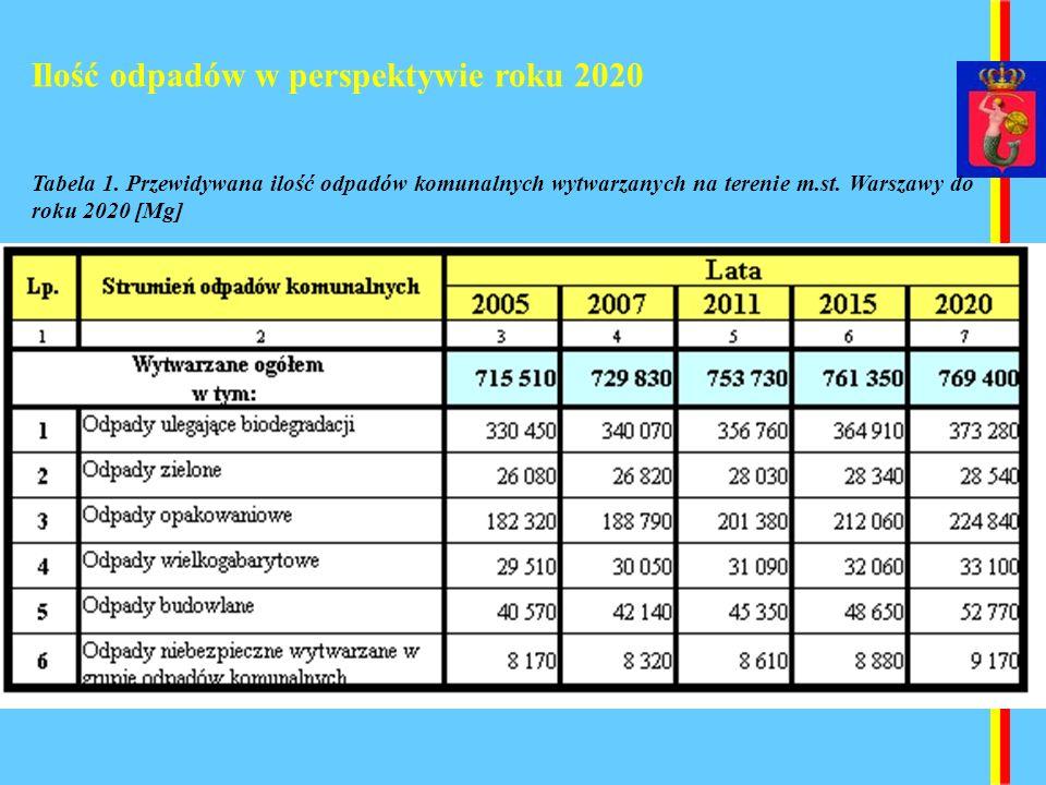 Ilość odpadów w perspektywie roku 2020 Tabela 1. Przewidywana ilość odpadów komunalnych wytwarzanych na terenie m.st. Warszawy do roku 2020 [Mg]