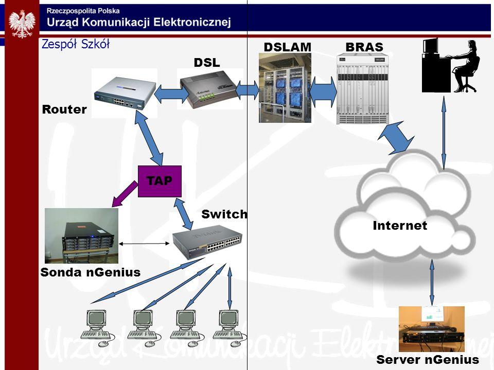 Zespół Szkół TAP Internet Router Switch DSL DSLAMBRAS Server nGenius Sonda nGenius