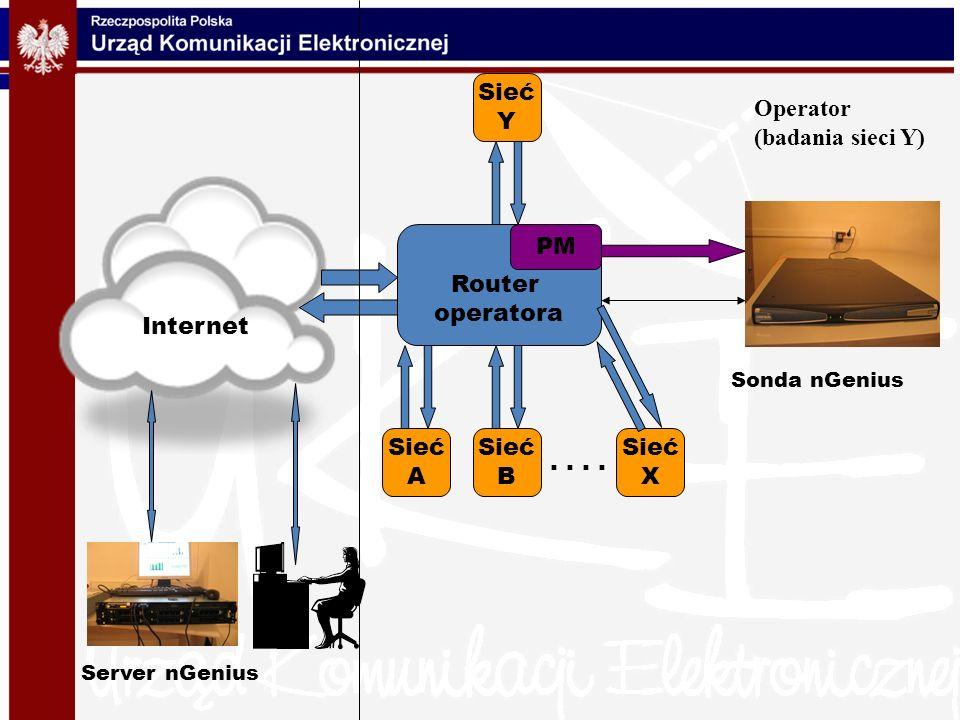 Operator (badania sieci Y) Internet Router operatora PM Sieć A Sieć B Sieć X Sieć Y.. Sonda nGenius Server nGenius