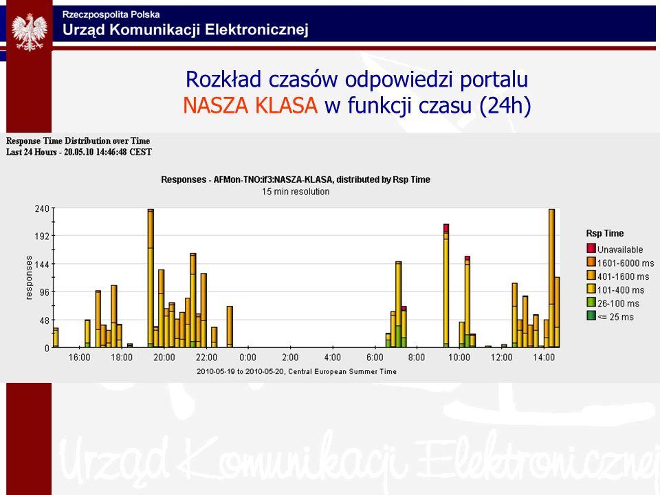 Rozkład czasów odpowiedzi portalu NASZA KLASA w funkcji czasu (24h)