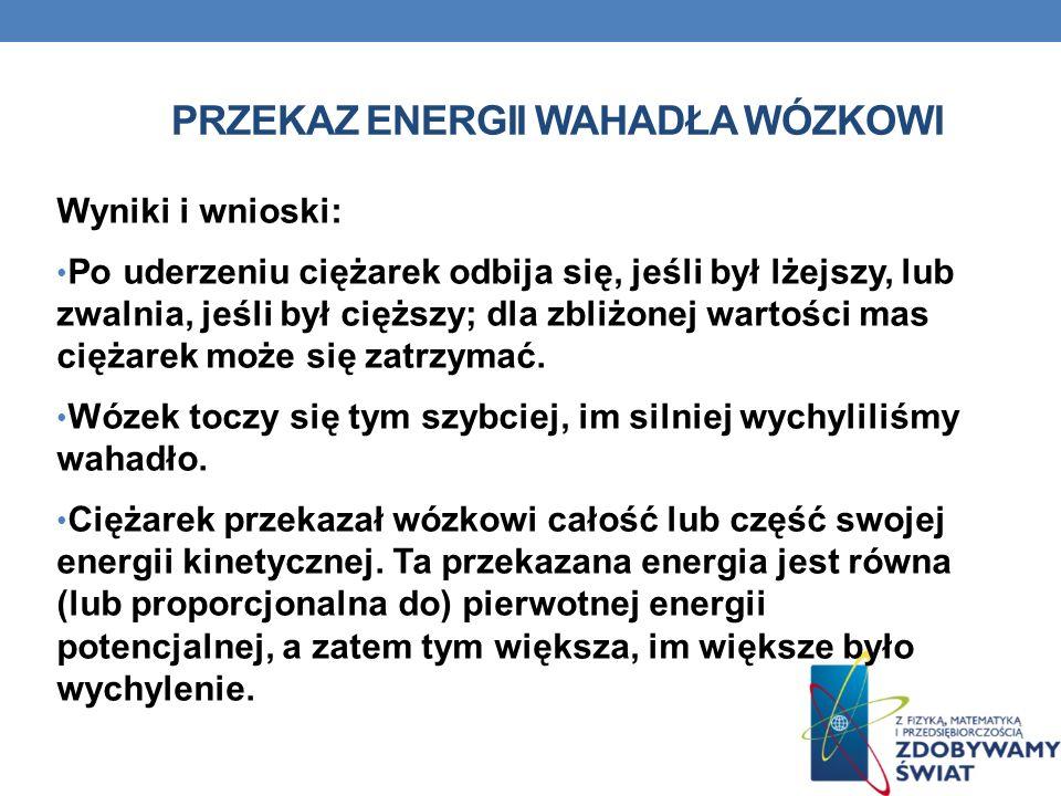 PRZEKAZ ENERGII WAHADŁA WÓZKOWI Wyniki i wnioski: Po uderzeniu ciężarek odbija się, jeśli był lżejszy, lub zwalnia, jeśli był cięższy; dla zbliżonej w