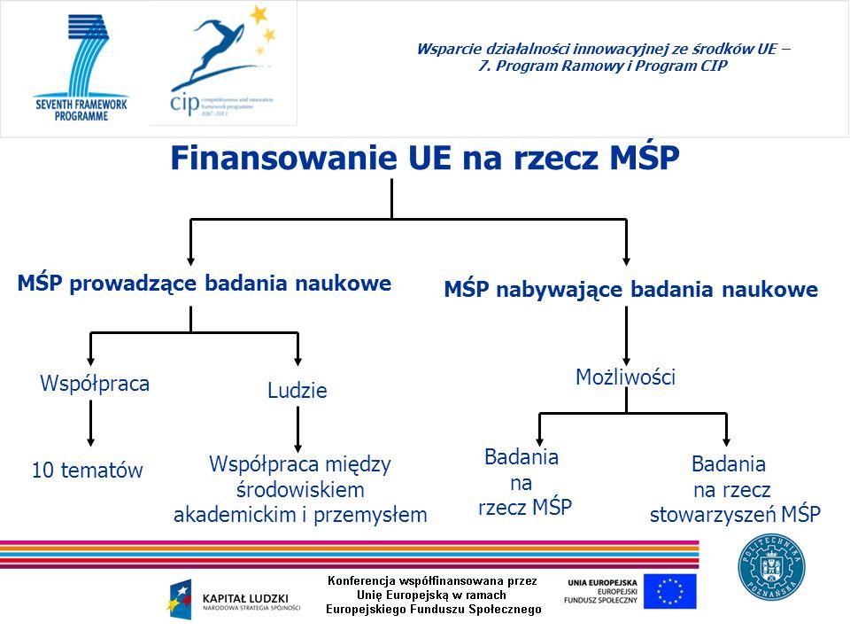 Finansowanie UE na rzecz MŚP Wsparcie działalności innowacyjnej ze środków UE – 7. Program Ramowy i Program CIP MŚP prowadzące badania naukowe MŚP nab
