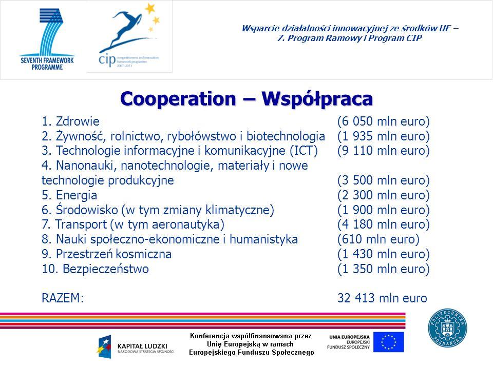 1. Zdrowie (6 050 mln euro) 2. Żywność, rolnictwo, rybołówstwo i biotechnologia (1 935 mln euro) 3. Technologie informacyjne i komunikacyjne (ICT) (9