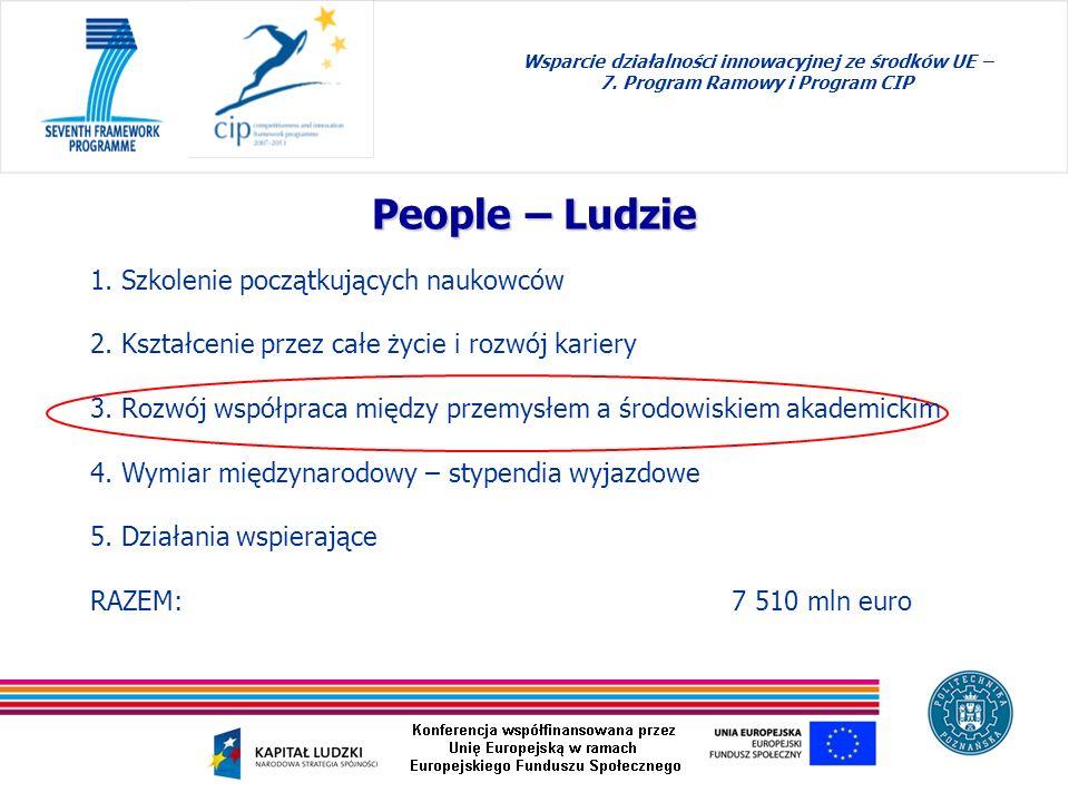Wsparcie działalności innowacyjnej ze środków UE – 7. Program Ramowy i Program CIP People – Ludzie 1. Szkolenie początkujących naukowców 2. Kształceni