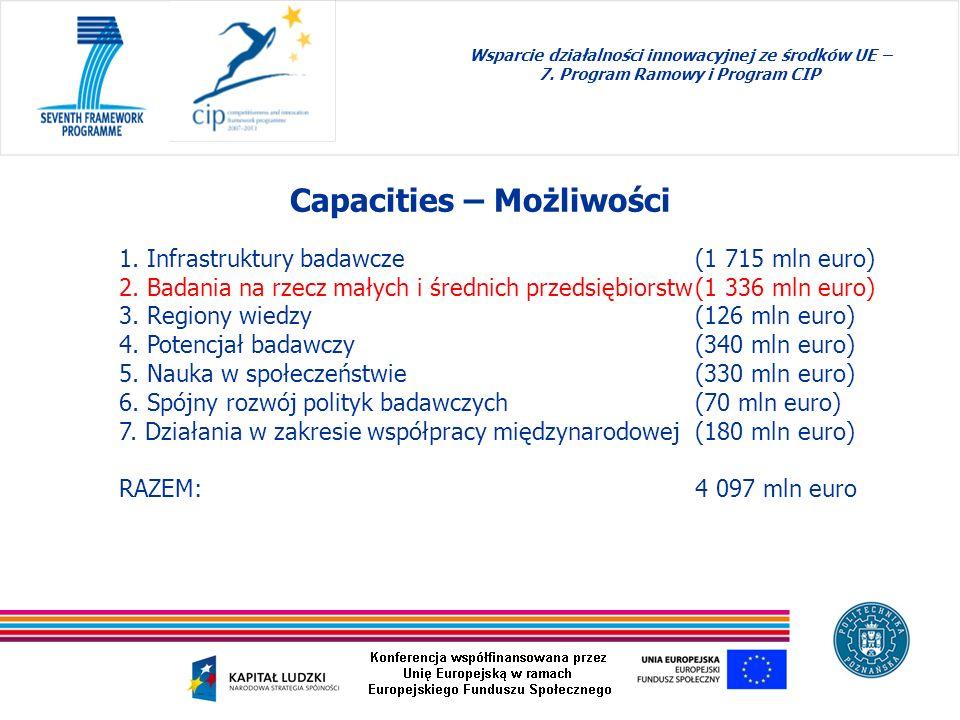 Wsparcie działalności innowacyjnej ze środków UE – 7. Program Ramowy i Program CIP Capacities – Możliwości 1. Infrastruktury badawcze (1 715 mln euro)