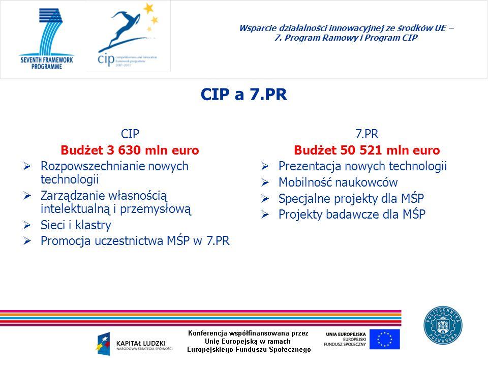 Wsparcie działalności innowacyjnej ze środków UE – 7. Program Ramowy i Program CIP CIP a 7.PR CIP Budżet 3 630 mln euro Rozpowszechnianie nowych techn