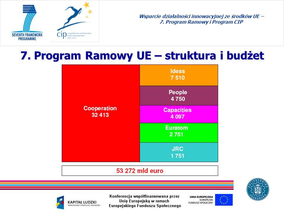 Wsparcie działalności innowacyjnej ze środków UE – 7. Program Ramowy i Program CIP 7. Program Ramowy UE – struktura i budżet