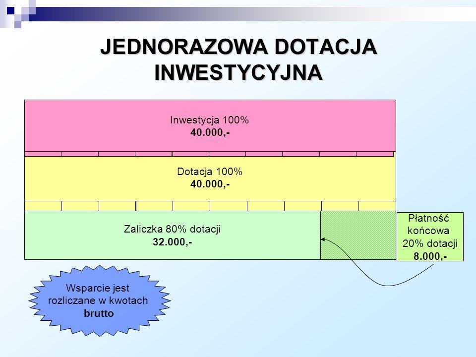 Dotacja 100% 40.000,- Płatność końcowa 20% dotacji 8.000,- Inwestycja 100% 40.000,- JEDNORAZOWA DOTACJA INWESTYCYJNA Zaliczka 80% dotacji 32.000,- Wsparcie jest rozliczane w kwotach brutto