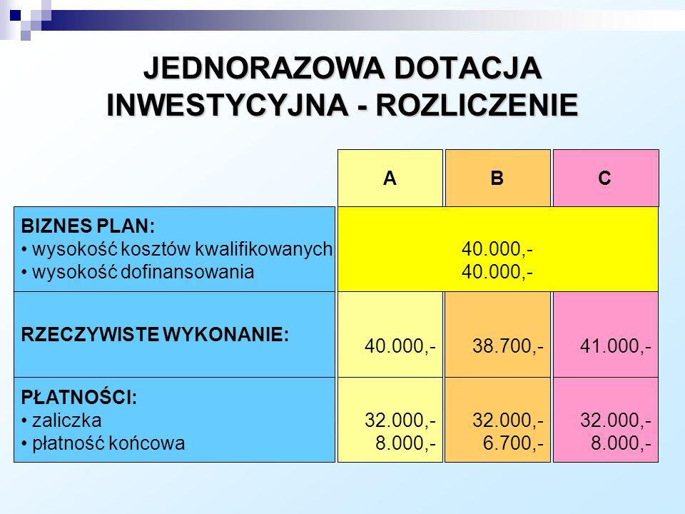 BIZNES PLAN: wysokość kosztów kwalifikowanych wysokość dofinansowania RZECZYWISTE WYKONANIE: 40.000,- PŁATNOŚCI: zaliczka płatność końcowa 32.000,- 8.000,- 38.700,- 32.000,- 6.700,- 41.000,- 32.000,- 8.000,- ABC JEDNORAZOWA DOTACJA INWESTYCYJNA - ROZLICZENIE