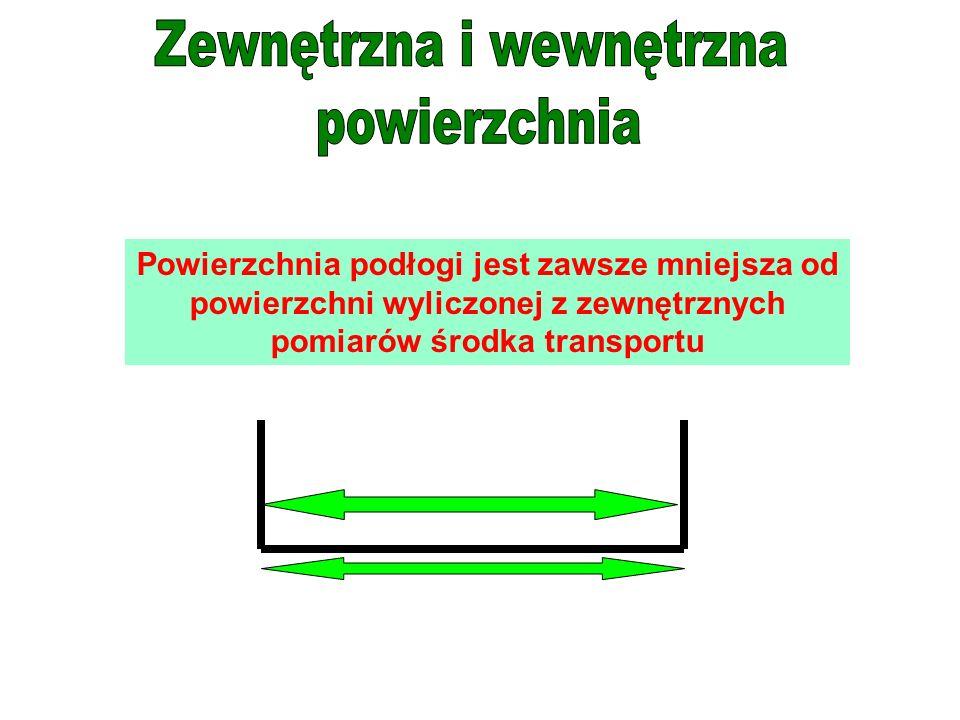 Powierzchnia podłogi jest zawsze mniejsza od powierzchni wyliczonej z zewnętrznych pomiarów środka transportu