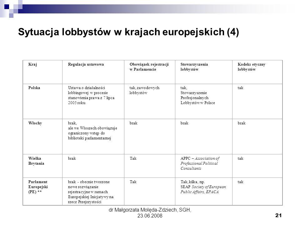 dr Małgorzata Molęda-Zdziech, SGH, 23.06.200821 Sytuacja lobbystów w krajach europejskich (4) KrajRegulacja ustawowaObowiązek rejestracji w Parlamencie Stowarzyszenia lobbystów Kodeks etyczny lobbystów PolskaUstawa o działalności lobbingowej w procesie stanowienia prawa z 7 lipca 2005 roku tak, zawodowych lobbystów tak, Stowarzyszenie Profesjonalnych Lobbystów w Polsce tak Włochybrak, ale we Włoszech obowiązuje ograniczony wstęp do biblioteki parlamentarnej brak Wielka Brytania brakTakAPPC – Association of Professional Political Consultants tak Parlament Europejski (PE) ** brak - obecnie tworzone nowe rozwiązanie rejestracyjne w ramach Europejskiej Inicjatywy na rzecz Przejrzystości TakTak, kilka, np.