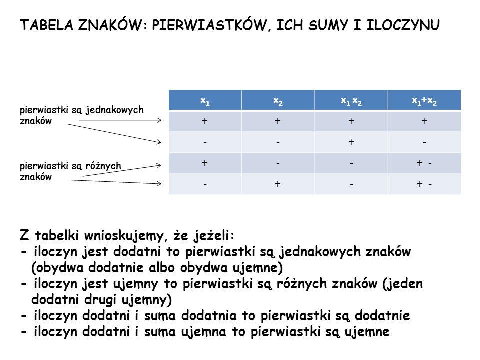TABELA ZNAKÓW: PIERWIASTKÓW, ICH SUMY I ILOCZYNU pierwiastki są jednakowych znaków pierwiastki są różnych znaków Z tabelki wnioskujemy, że jeżeli: - i