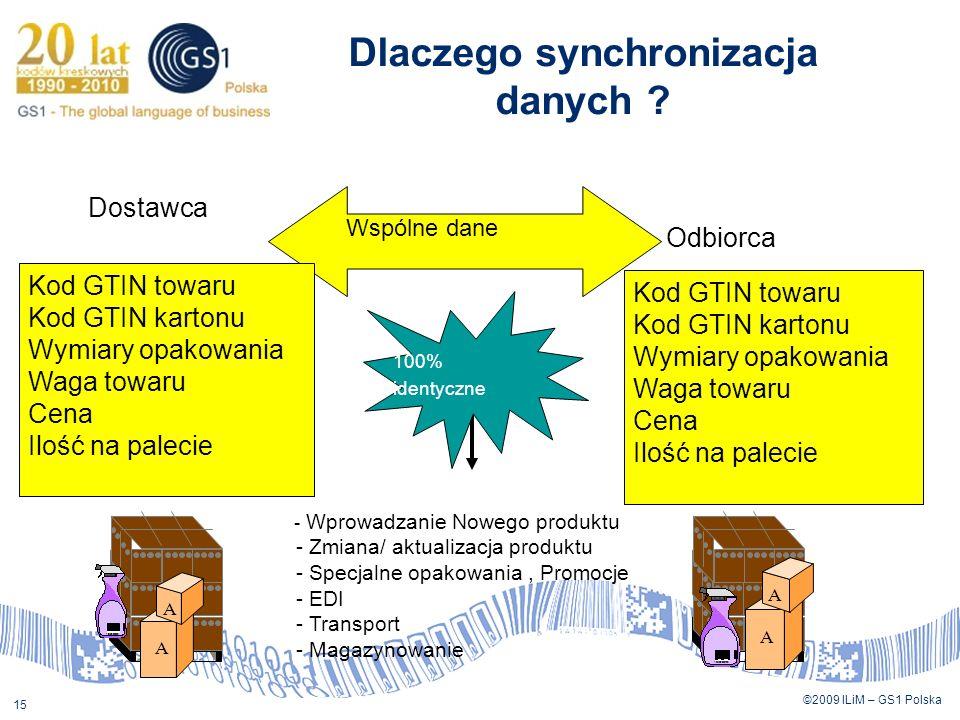 ©2009 ILiM – GS1 Polska 15 Dostawca Odbiorca 100% identyczne Wspólne dane - Wprowadzanie Nowego produktu - Zmiana/ aktualizacja produktu - Specjalne o