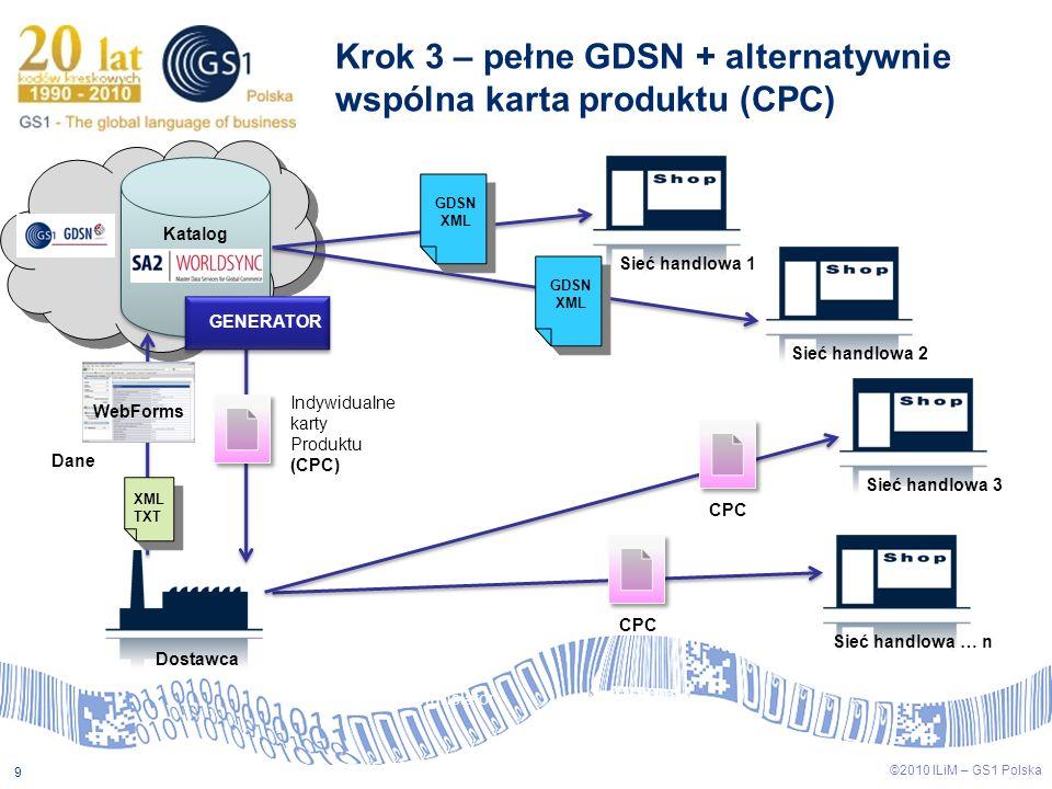 ©2009 ILiM – GS1 Polska 9 ©2010 ILiM – GS1 Polska 9 Krok 3 – pełne GDSN + alternatywnie wspólna karta produktu (CPC) Dostawca Katalog Sieć handlowa 1