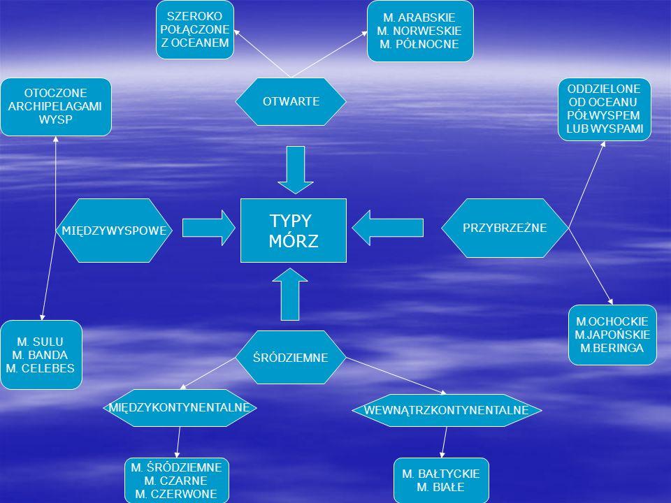 TYPY MÓRZ SZEROKO POŁĄCZONE Z OCEANEM ODDZIELONE OD OCEANU PÓŁWYSPEM LUB WYSPAMI M. SULU M. BANDA M. CELEBES OTOCZONE ARCHIPELAGAMI WYSP MIĘDZYWYSPOWE