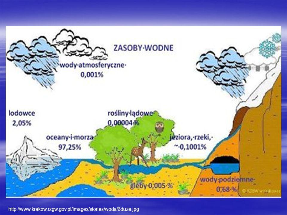 http://www.krakow.rzgw.gov.pl/images/stories/woda/6duze.jpg