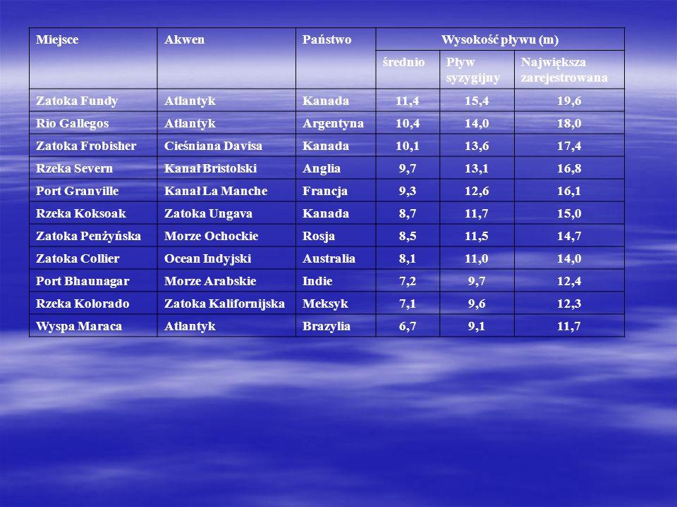 MiejsceAkwenPaństwoWysokość pływu (m) średnioPływ syzygijny Największa zarejestrowana Zatoka FundyAtlantykKanada11,415,419,6 Rio GallegosAtlantykArgen