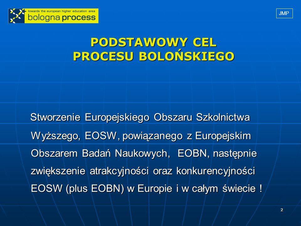 22 PODSTAWOWY CEL PROCESU BOLOŃSKIEGO Stworzenie Europejskiego Obszaru Szkolnictwa Stworzenie Europejskiego Obszaru Szkolnictwa Wyższego, EOSW, powiąz