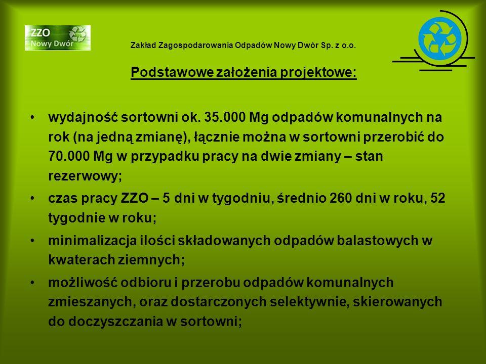 Zakład Zagospodarowania Odpadów Nowy Dwór Sp. z o.o. Podstawowe założenia projektowe: wydajność sortowni ok. 35.000 Mg odpadów komunalnych na rok (na