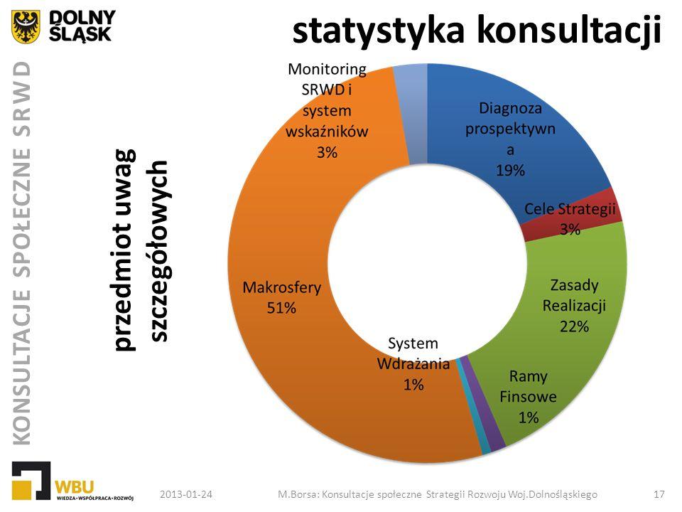 KONSULTACJE SPOŁECZNE SRWD statystyka konsultacji przedmiot uwag szczegółowych 2013-01-24M.Borsa: Konsultacje społeczne Strategii Rozwoju Woj.Dolnoślą