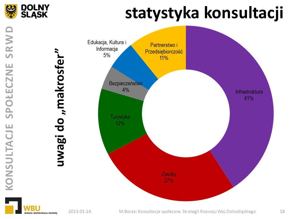 KONSULTACJE SPOŁECZNE SRWD statystyka konsultacji 2013-01-24M.Borsa: Konsultacje społeczne Strategii Rozwoju Woj.Dolnośląskiego 18 uwagi do makrosfer