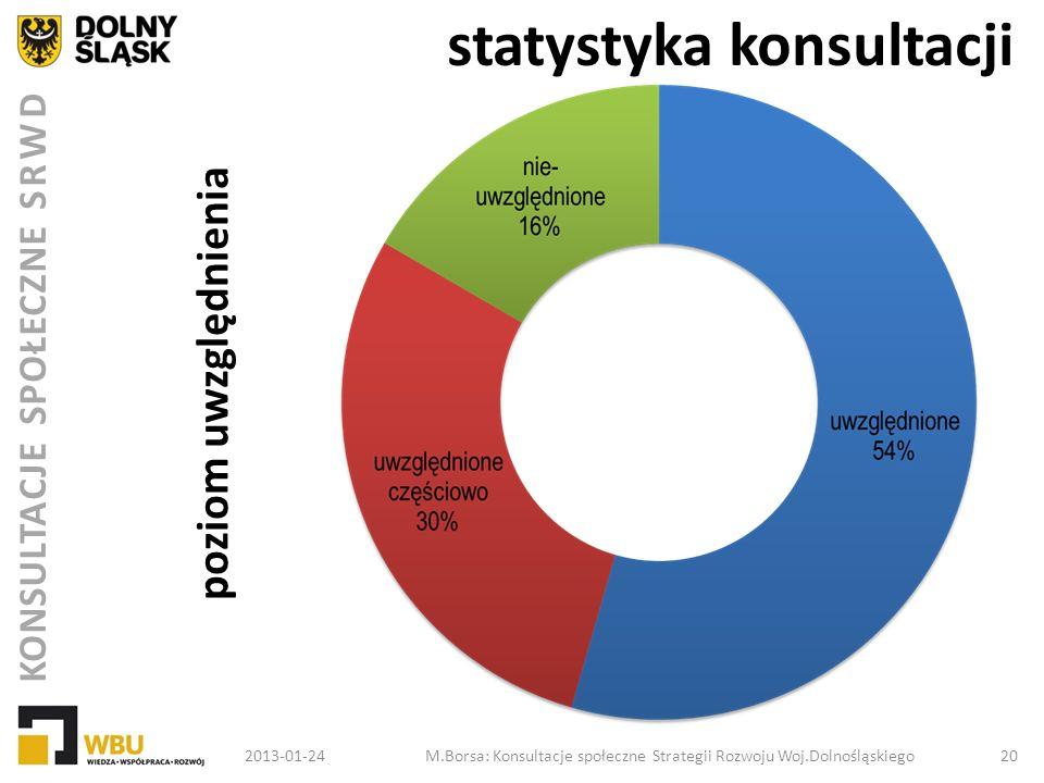 KONSULTACJE SPOŁECZNE SRWD statystyka konsultacji 2013-01-24M.Borsa: Konsultacje społeczne Strategii Rozwoju Woj.Dolnośląskiego 20 poziom uwzględnieni