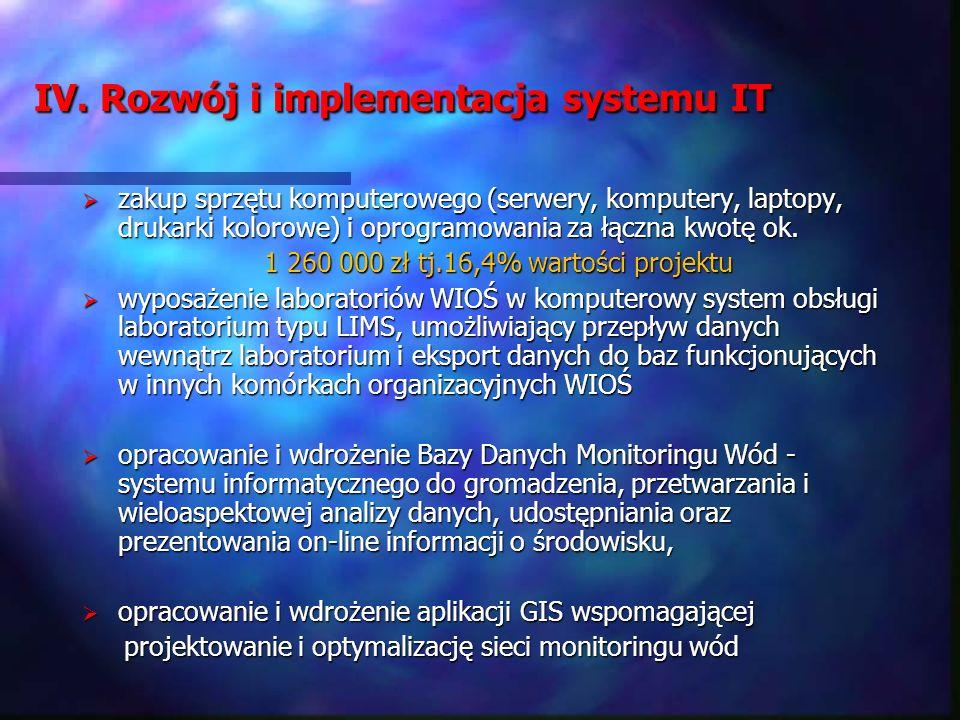 IV. Rozwój i implementacja systemu IT zakup sprzętu komputerowego (serwery, komputery, laptopy, drukarki kolorowe) i oprogramowania za łączna kwotę ok