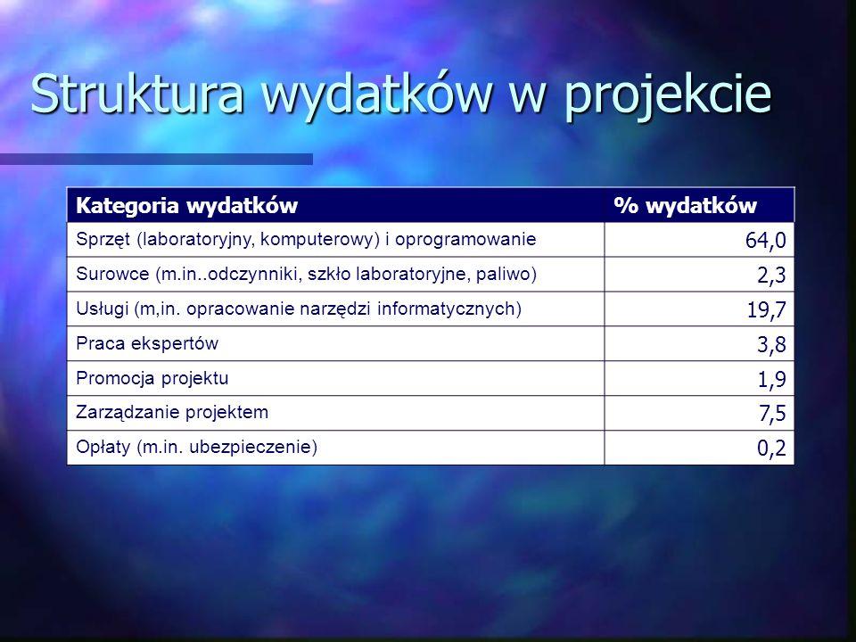 Struktura wydatków w projekcie Kategoria wydatków% wydatków Sprzęt (laboratoryjny, komputerowy) i oprogramowanie 64,0 Surowce (m.in..odczynniki, szkło