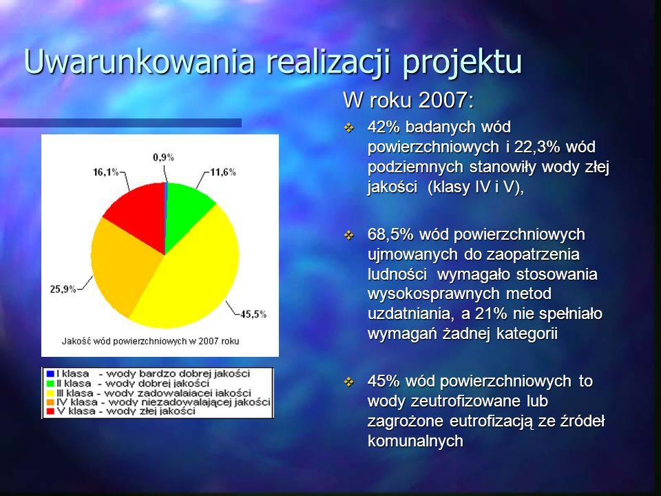 Uwarunkowania realizacji projektu W roku 2007: 42% badanych wód powierzchniowych i 22,3% wód podziemnych stanowiły wody złej jakości (klasy IV i V), 6